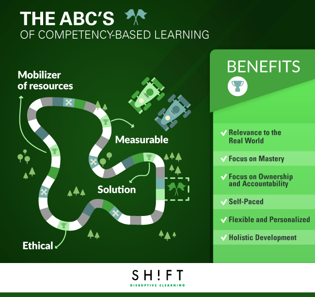 The ABC's of Competency-Based eLearning Infographic