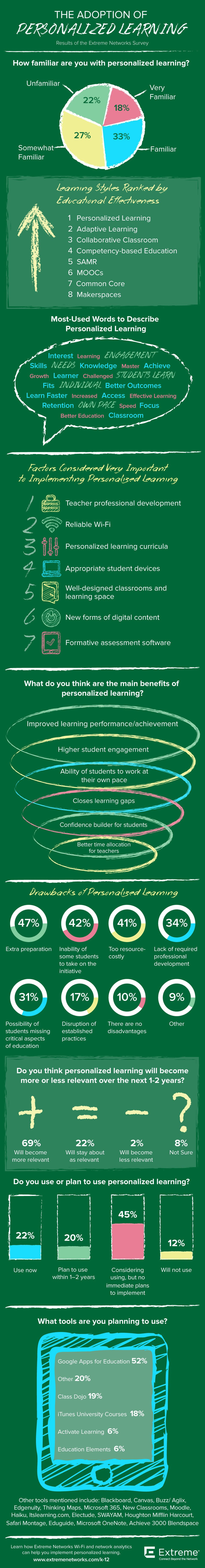 The Adoption of Personalized Learning Infographic
