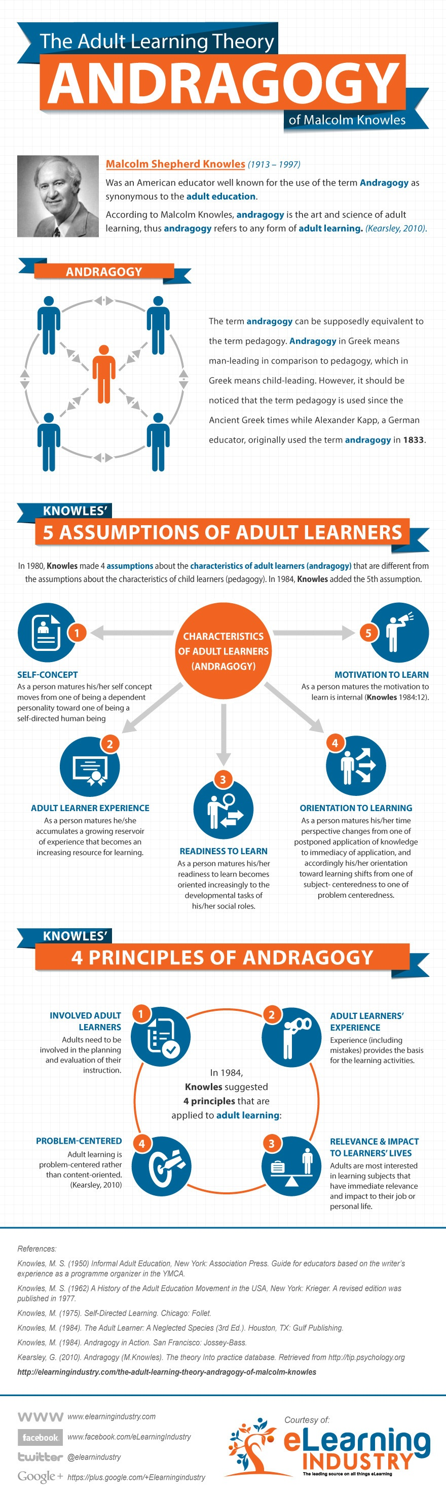 adults for older Learning theory