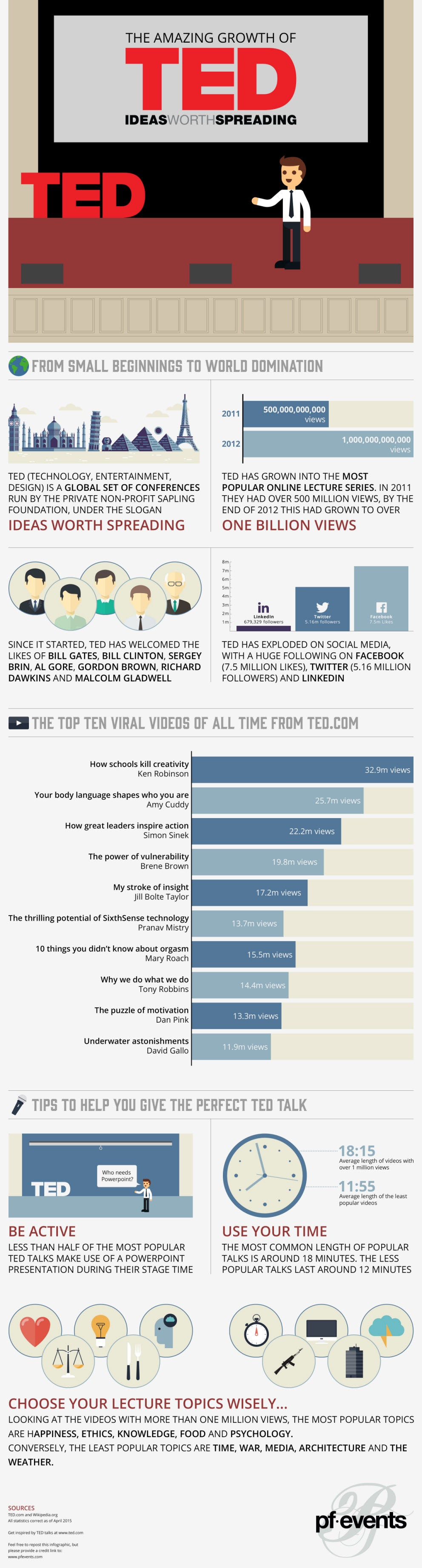 The Amazing Growth of TED Talks Infographic