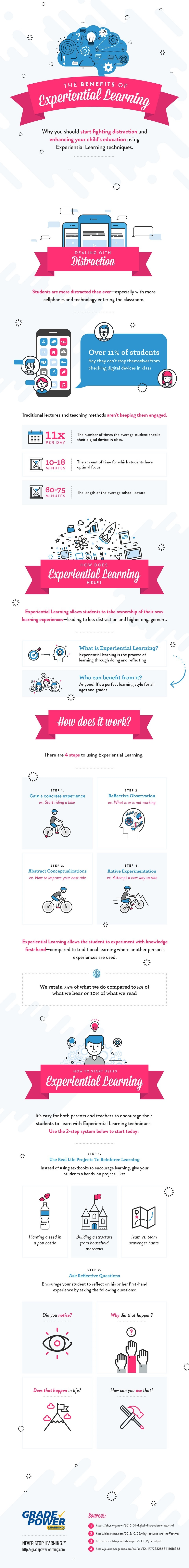Experiential Learning Benefits Infographic