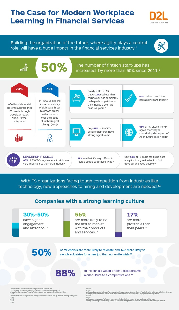 The Case for Modern Workplace Learning in Financial Services Infographic