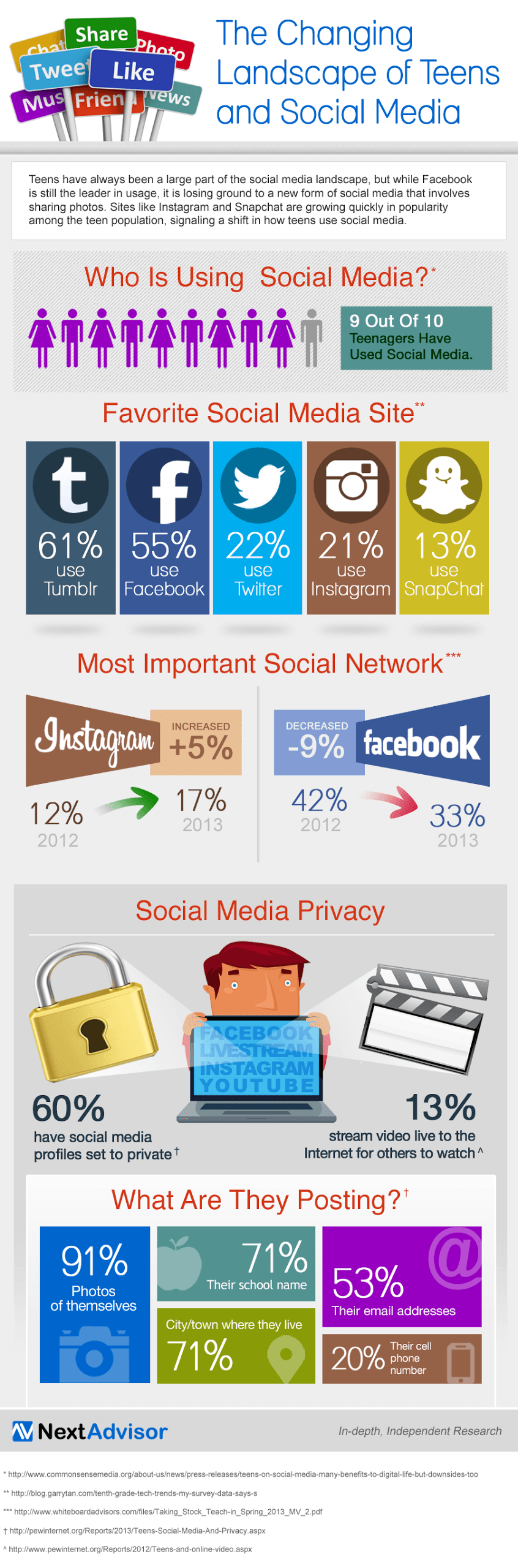 The-Changing-Landscape-of-Teens-and-Social-Media-Infographic