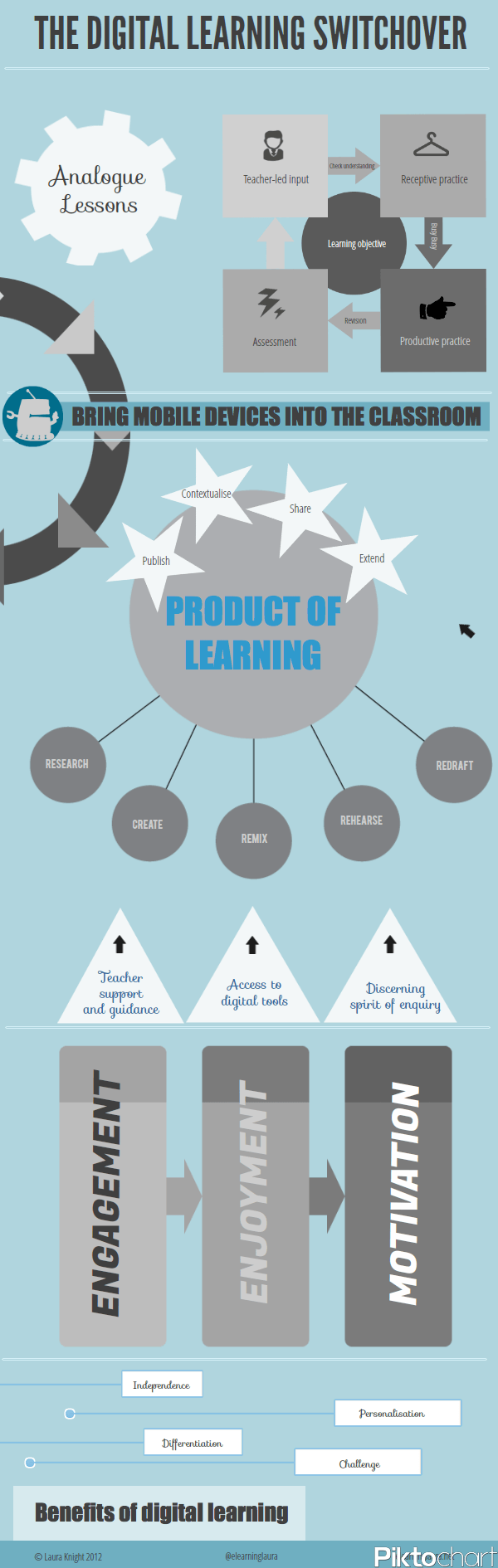 The-Digital-Learning-Switchover-Infographic