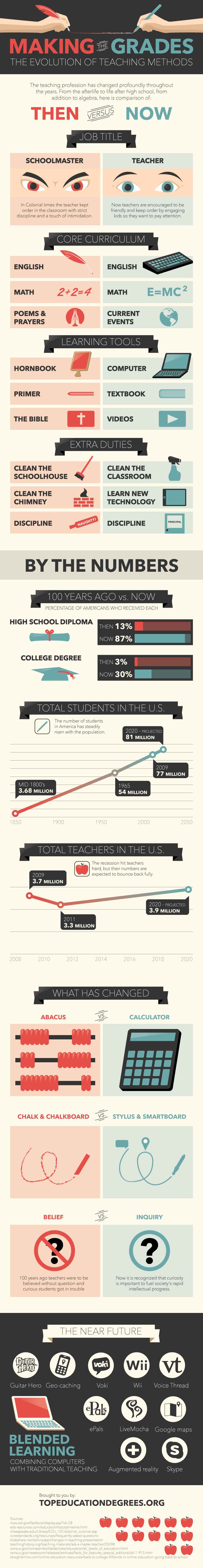 The-Evolution-of-Teaching-Methods-Infographic