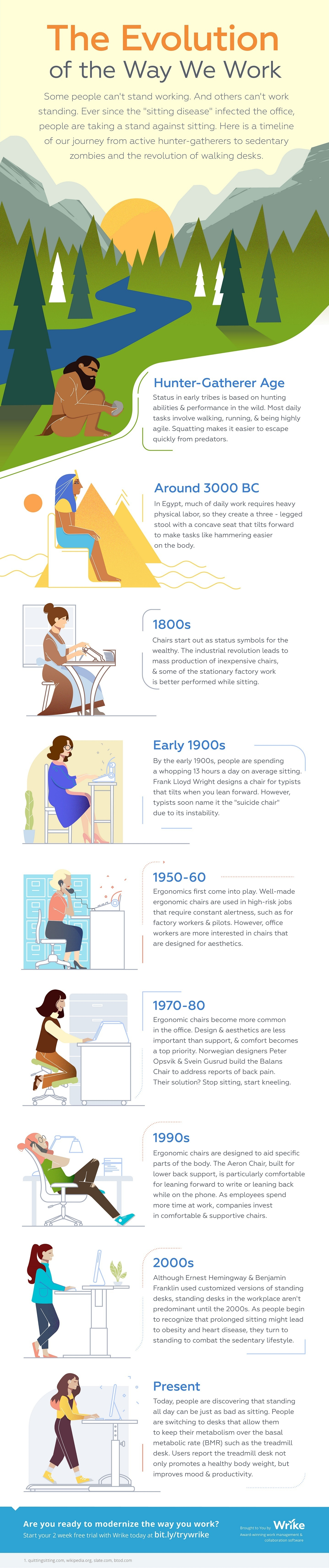 The Evolution of the Way We Work Infographic