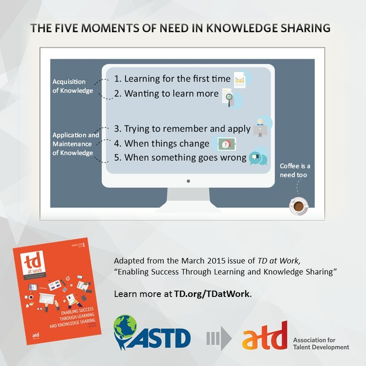 The Five Moments of Need in Knowledge Sharing Infographic