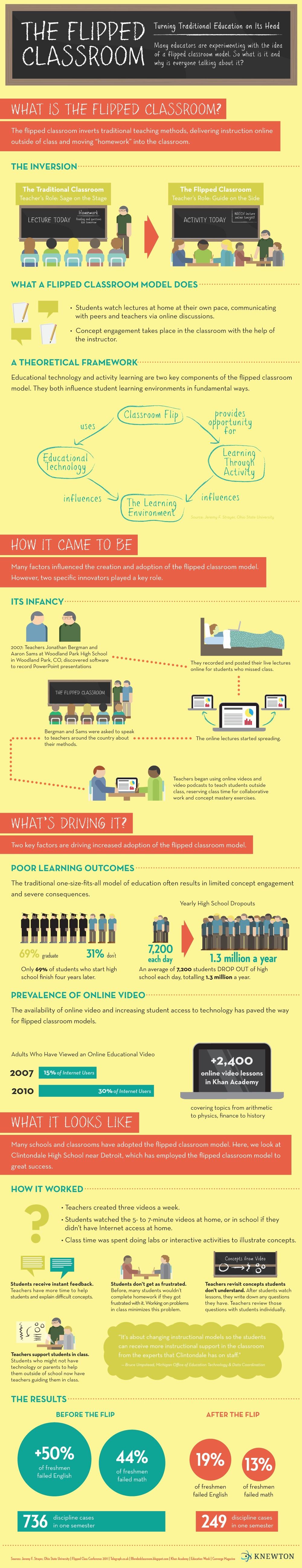The-Flipped-Classroom-Infographic