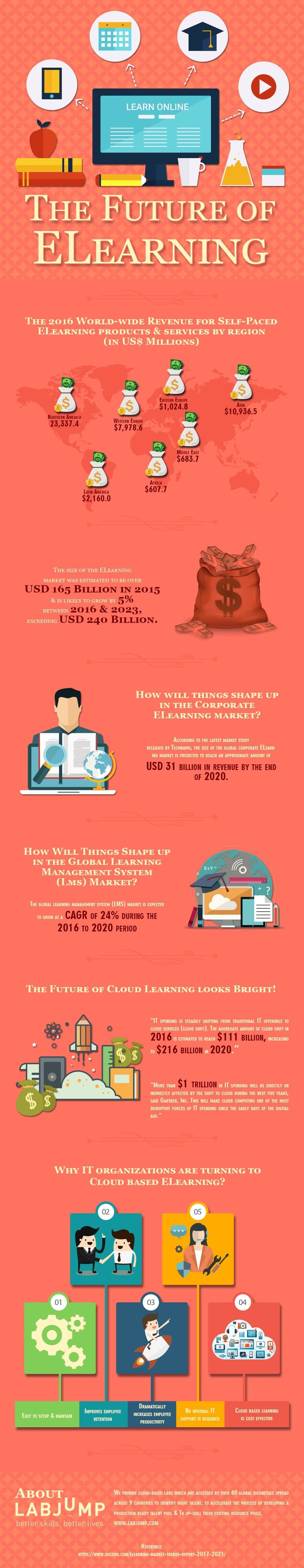 future of elearning thesis The future of learning & development  future think llc  online learning is set to take center stage, with elearning (62% will offer it), collaborative training .