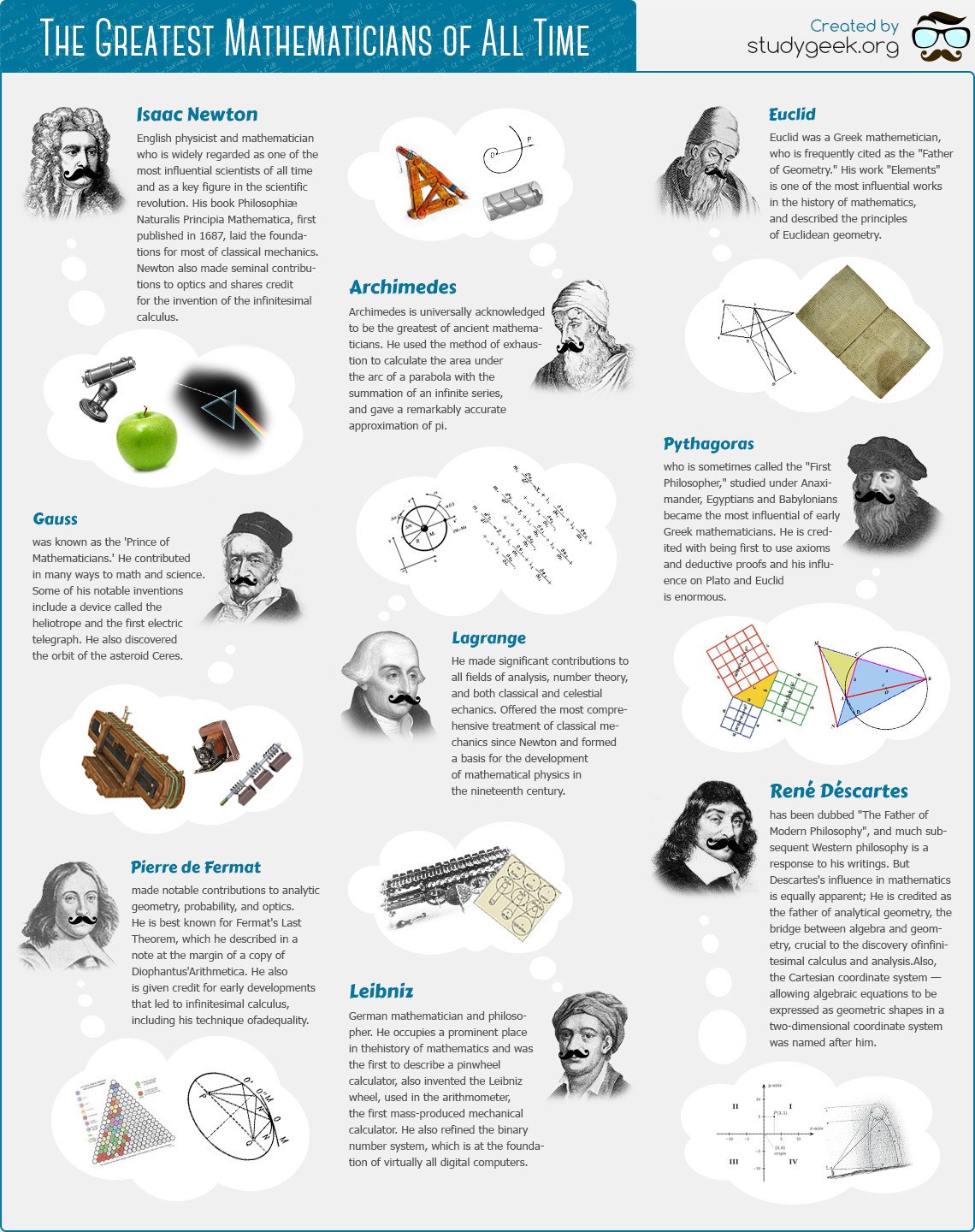 essay on famous mathematicians The following is a list of famous mathematicians no doubt there have been numerous men and women that made significant contributions and discoveries in the field of mathematics however, the following people have become well known due to the impact of their works.