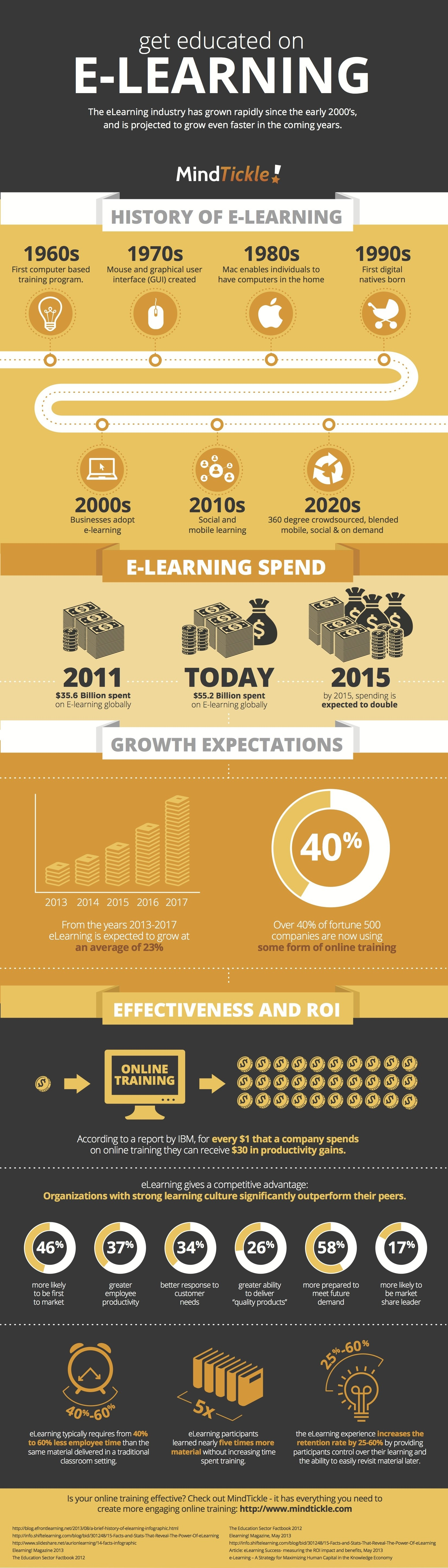 The History and the Future of eLearning Infographic - e