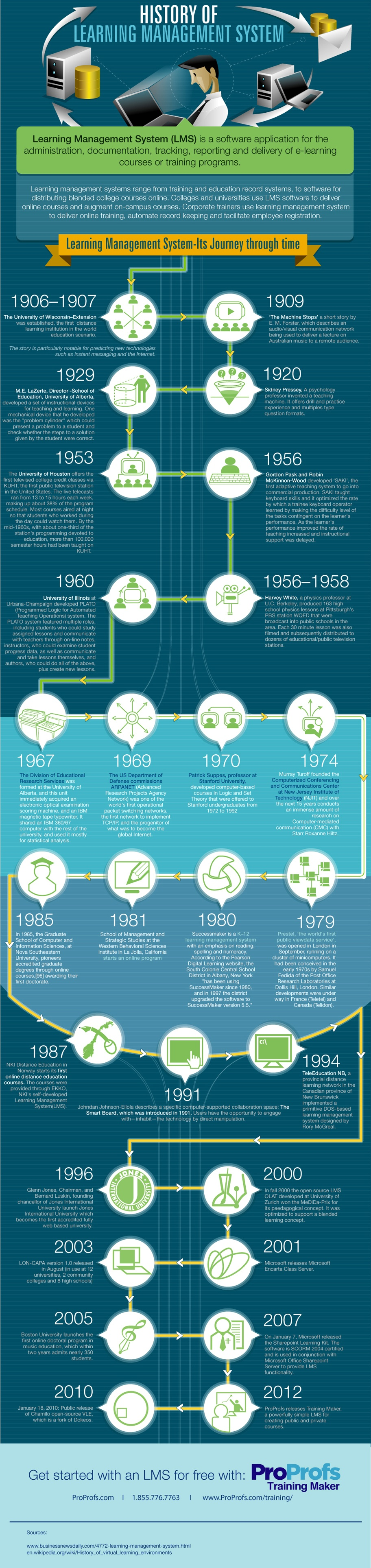 The History of LMSs Infographic