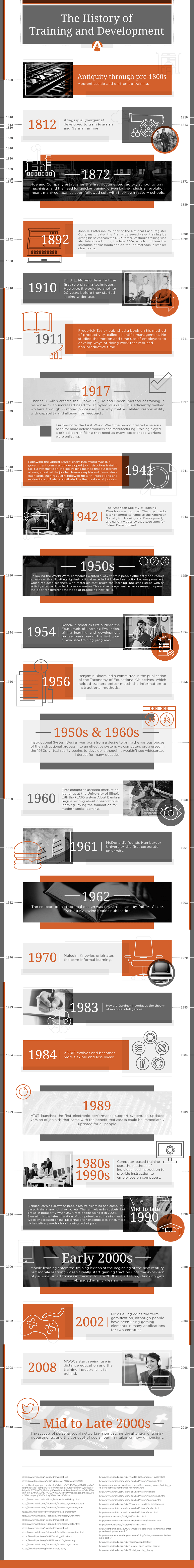 The History of Training and Development Infographic