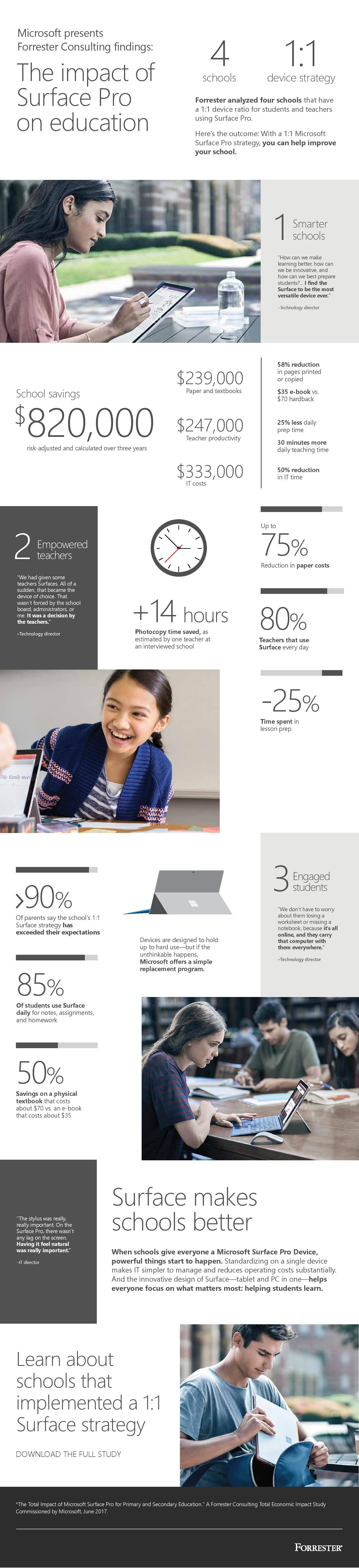 The Impact of Surface Pro on Education Infographic