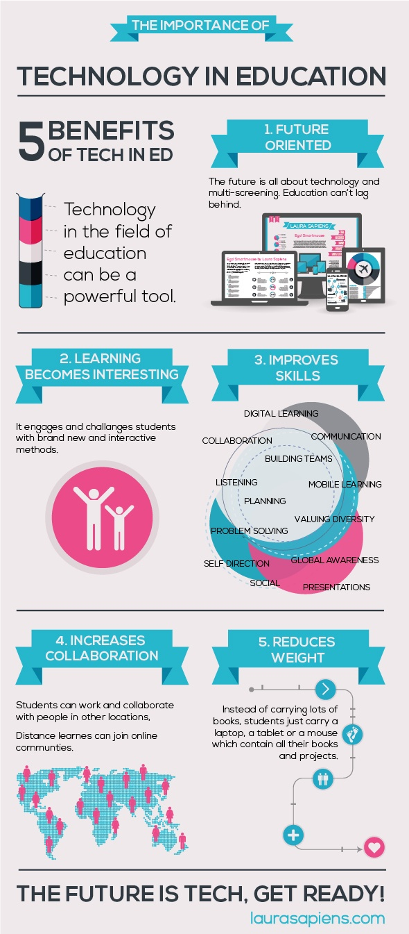 http://elearninginfographics.com/the-importance-of-technology-in-education-infographic/