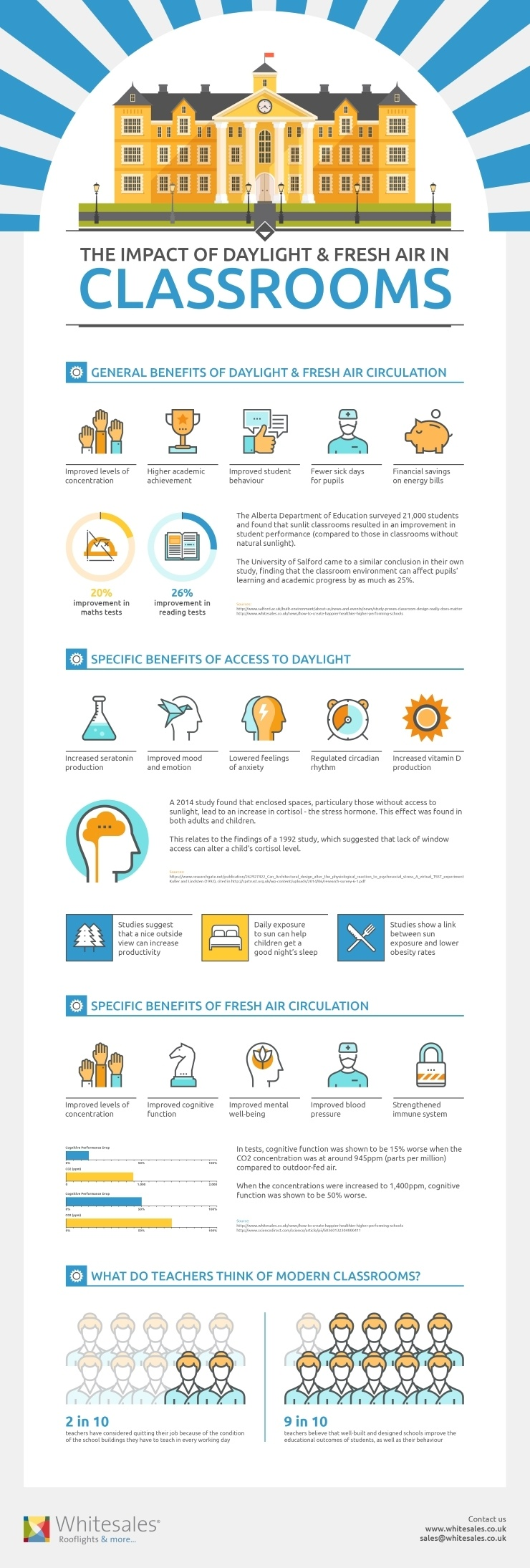 The Importance of Daylight and Fresh Air in the Classroom Infographic
