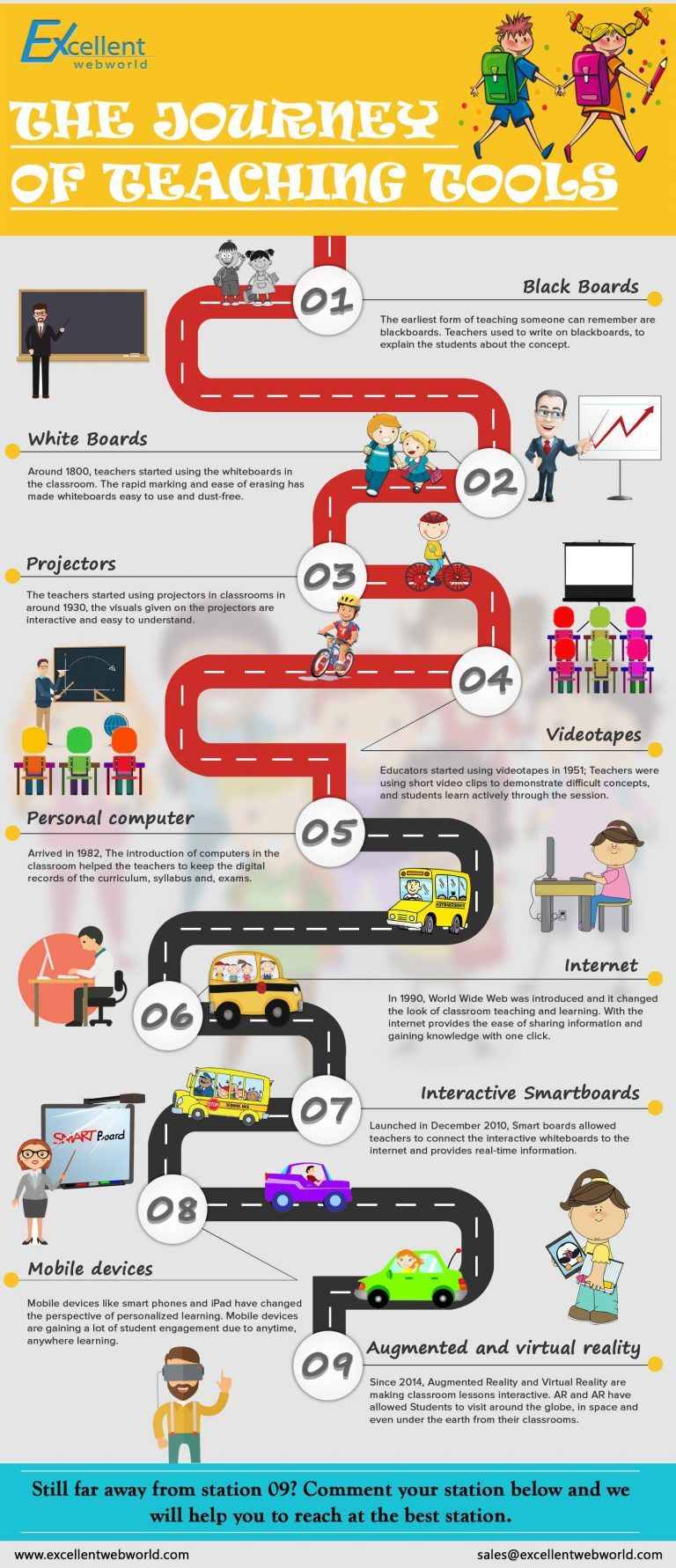the journey of teaching tools infographic