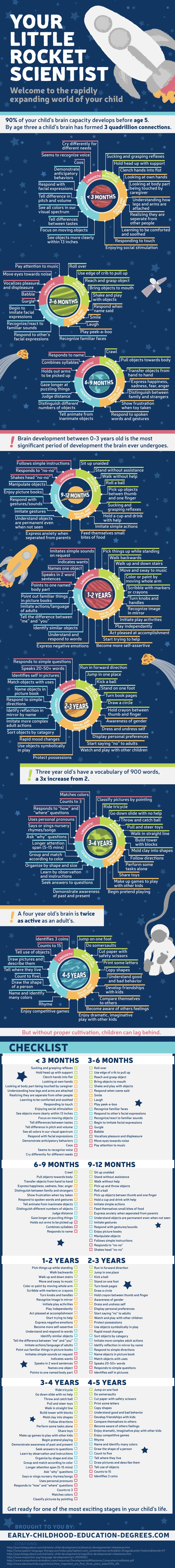 The-Milestones-of-a-Childs-Mind-Development-Infographic