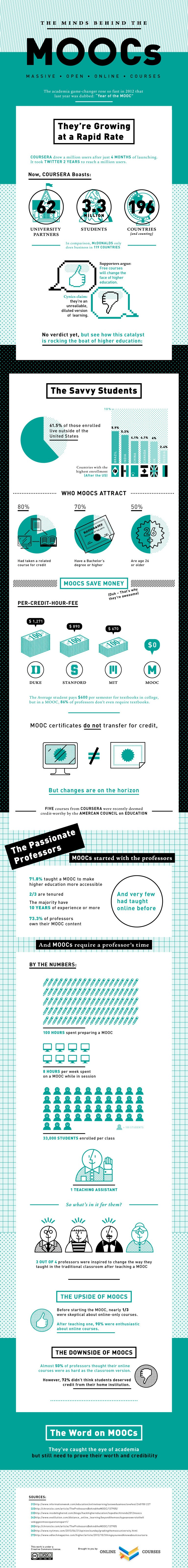 The-Minds-Behind-The-MOOCs