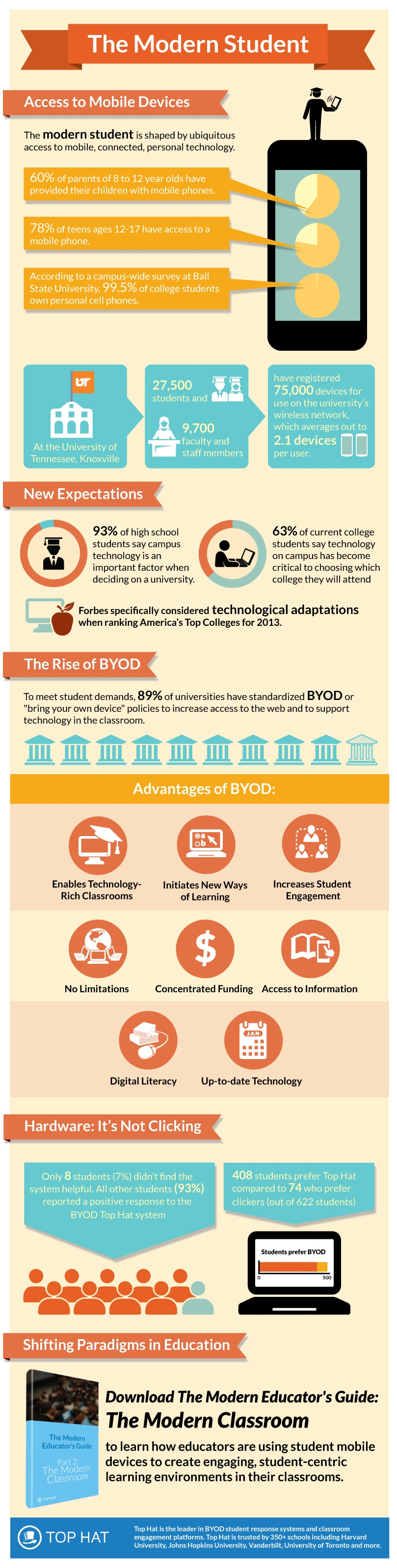 The-Modern-Student-Infographic