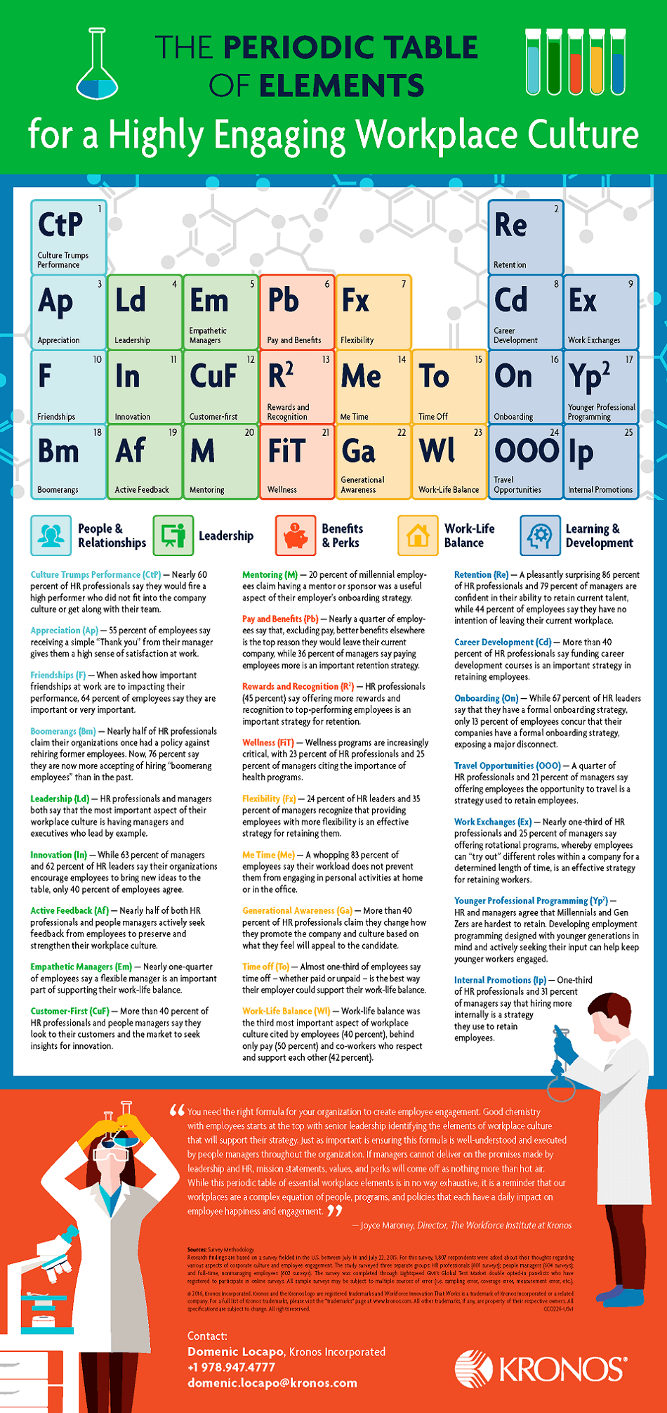 the periodic table of elements for a highly engaging workplace culture infographic - Periodic Table Of Elements Be