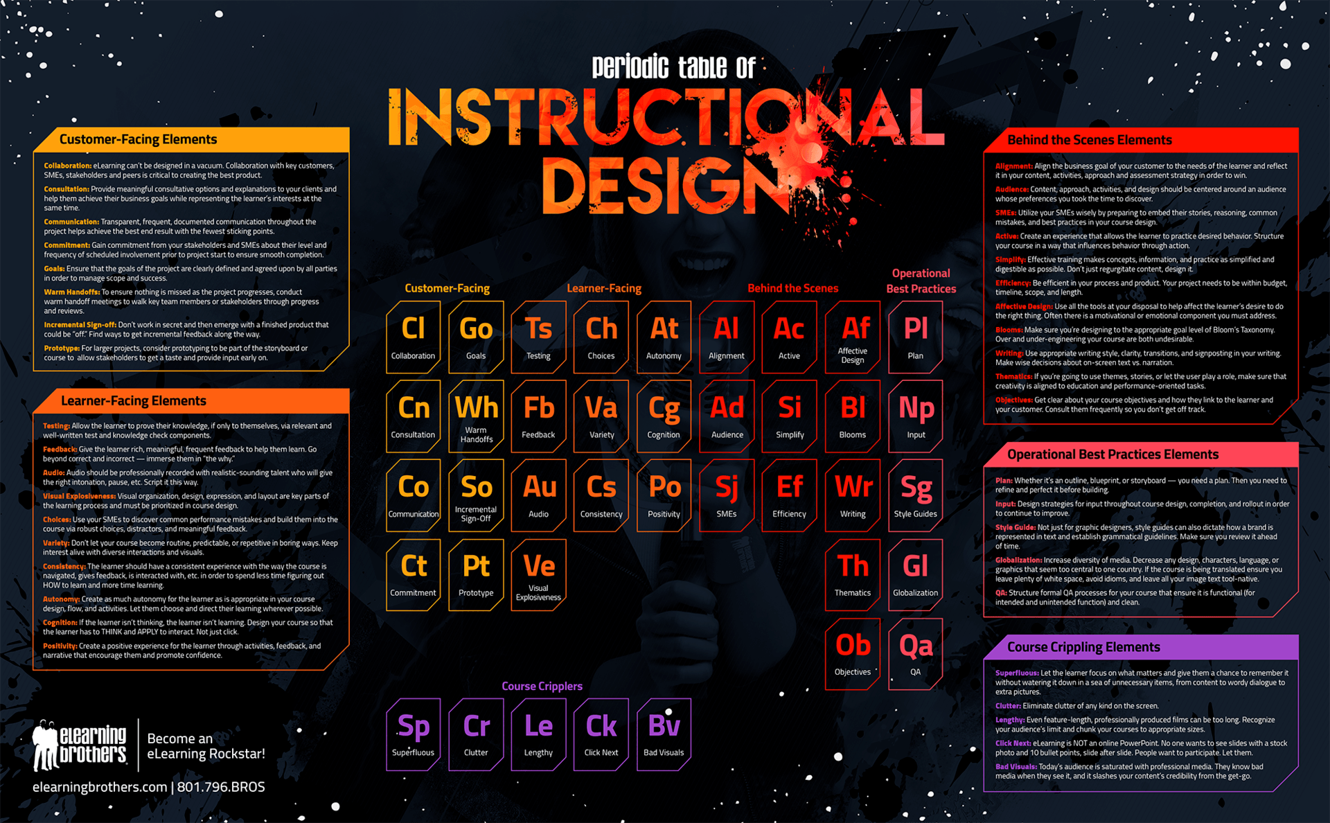the periodic table of instructional design infographic   e