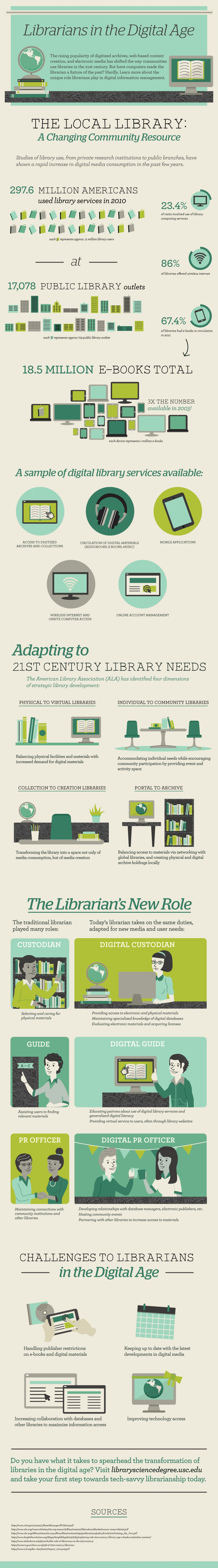 The-Role-of-Librarians-In-The-Digital-Age-Infographic
