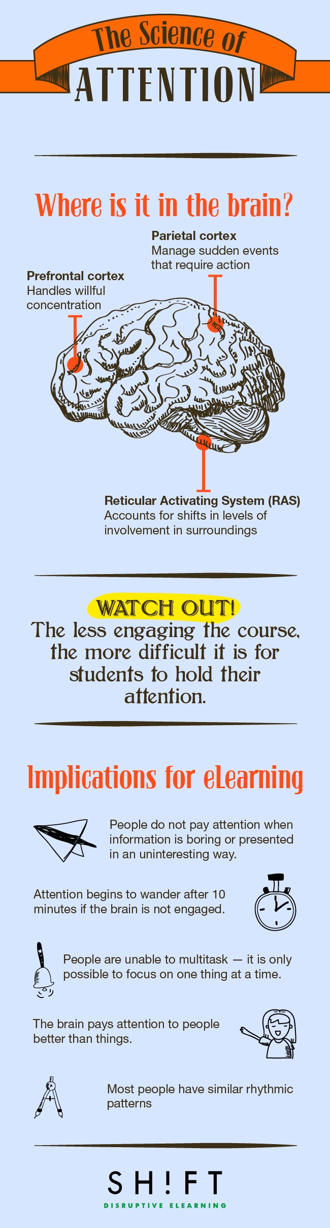 The Science of Attention in eLearning Infographic