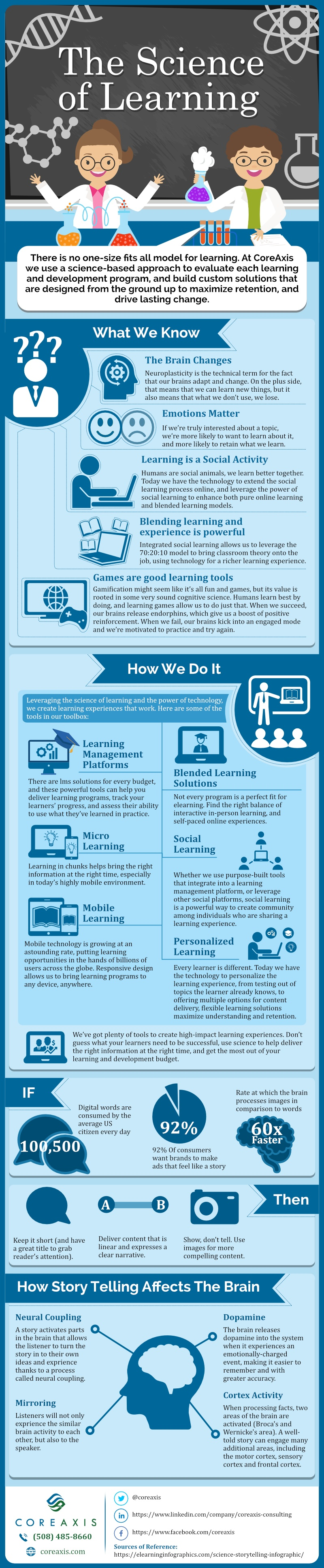 The Science of Learning Infographic