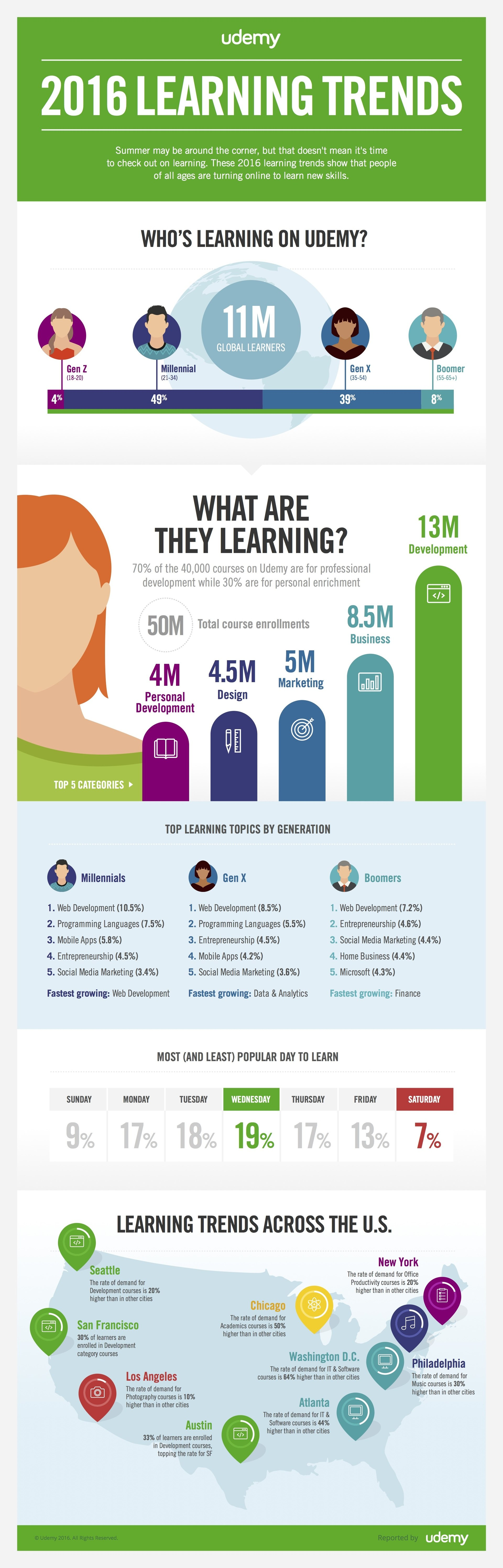 The State of Online Learning in 2016 Infographic - e ...