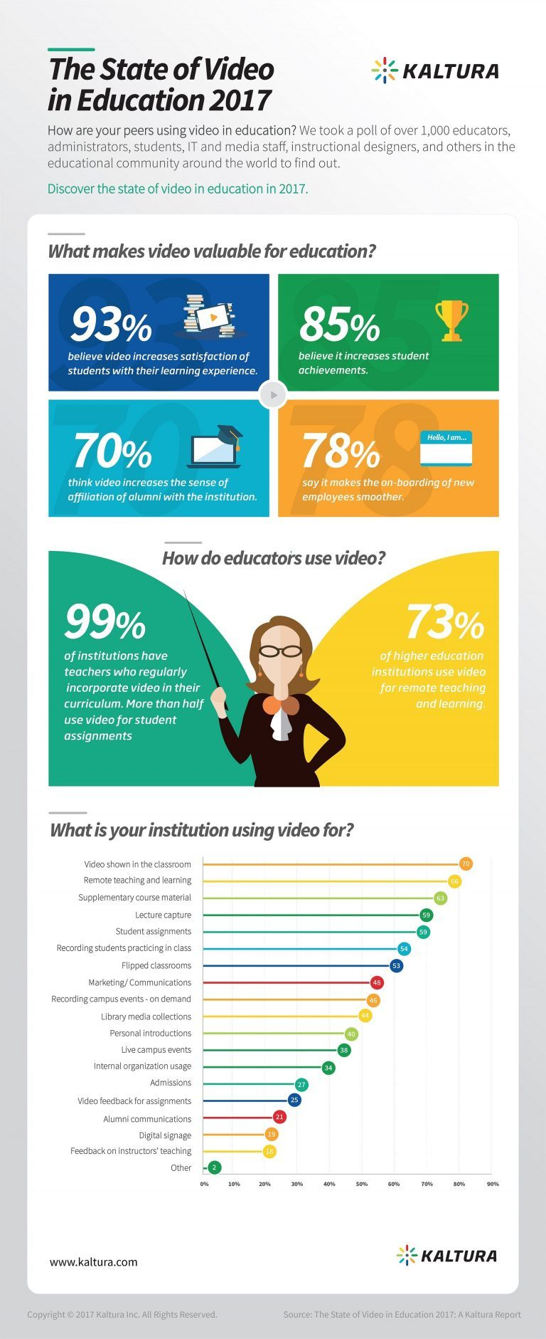 The State Of Video In Education 2017 Infographic E