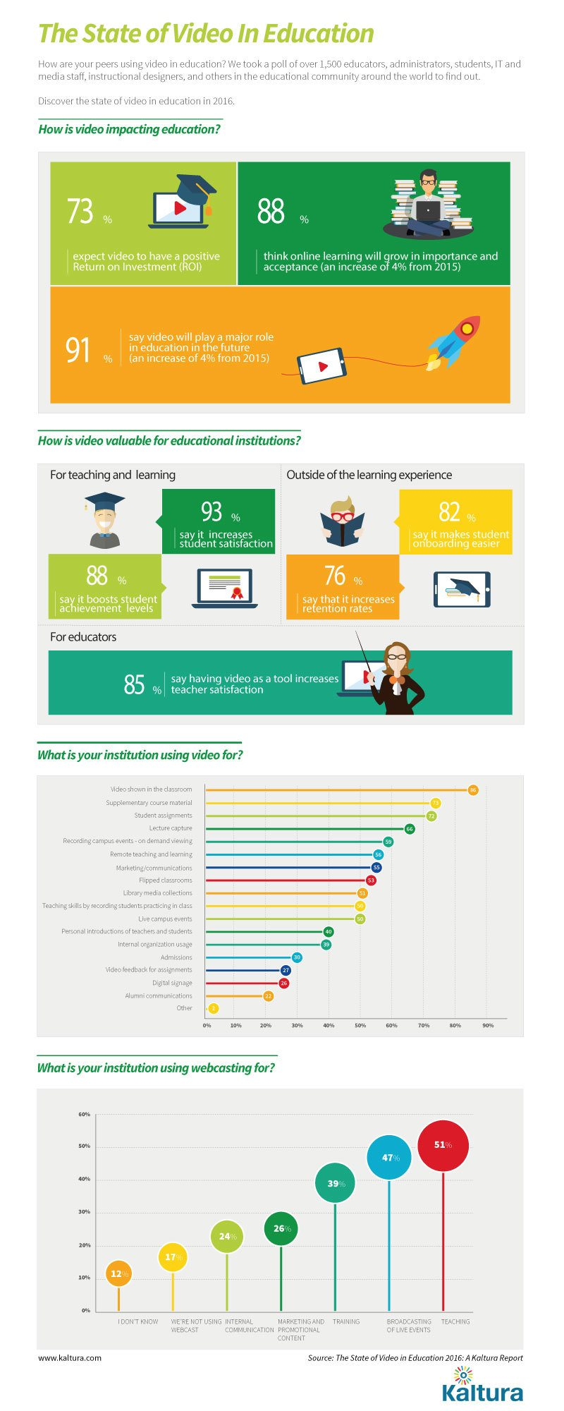 The State of Video in Education Infographic