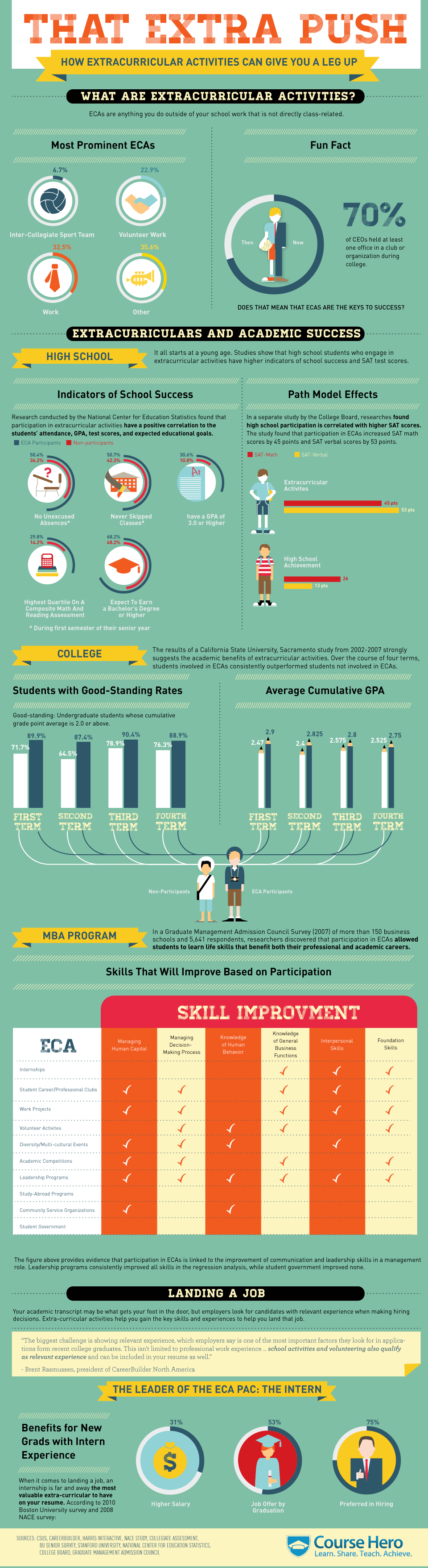the value of extracurricular activities infographic e learning the value of extracurricular activities infographic