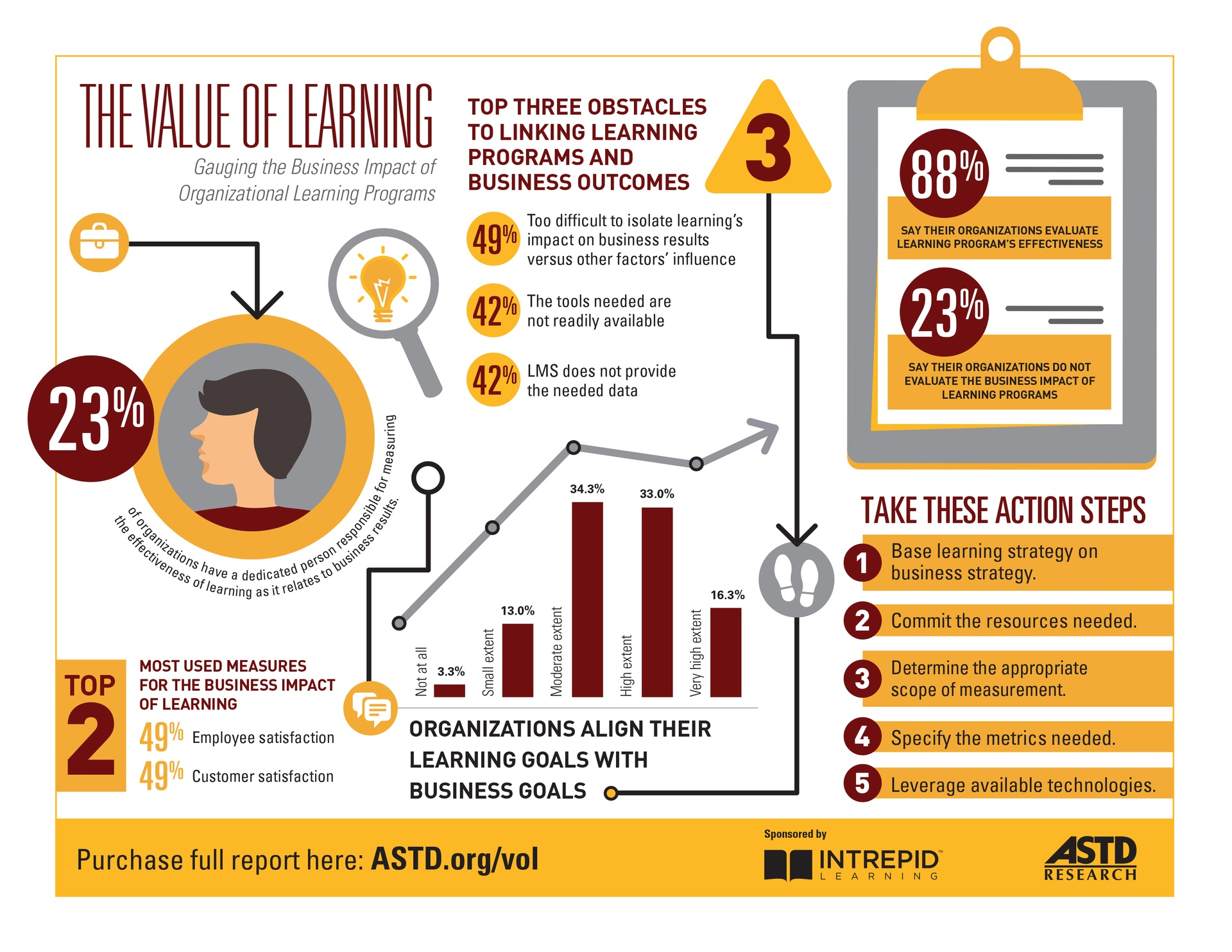 The Value of Organizational Learning Infographic