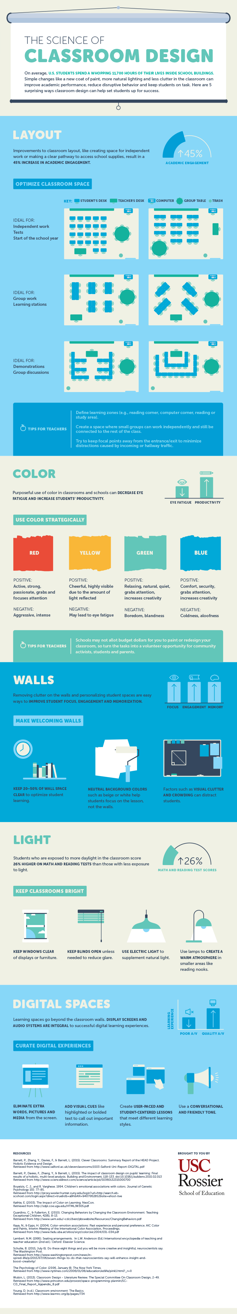 Classroom Design To Promote Learning ~ The science of classroom design infographic e learning
