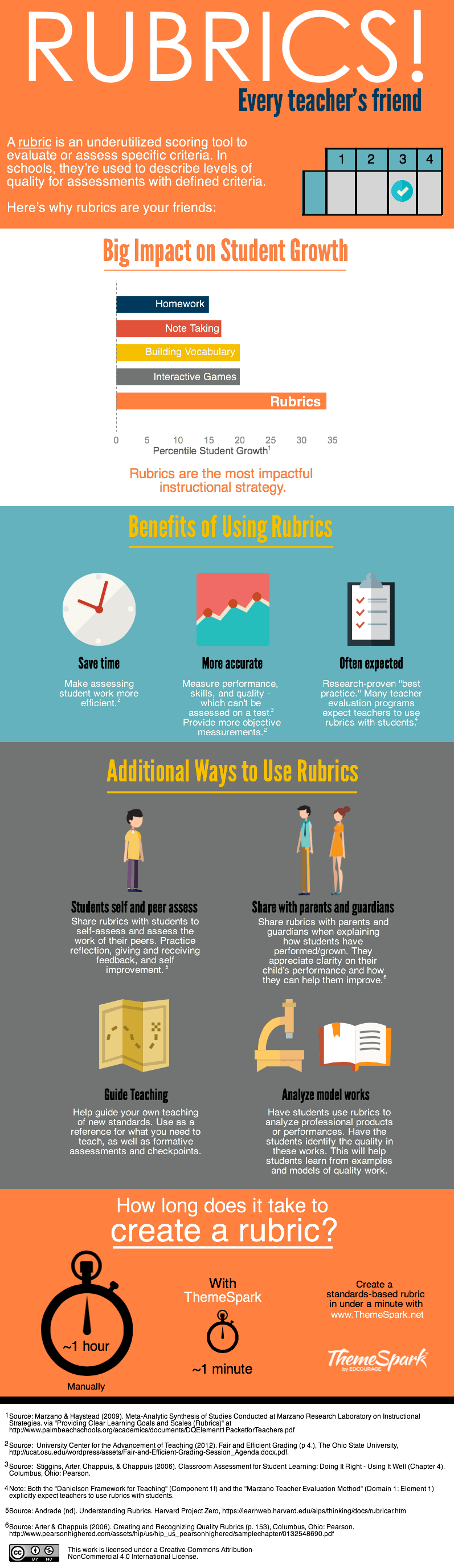 Rubrics: Every Teacher's Friend Infographic