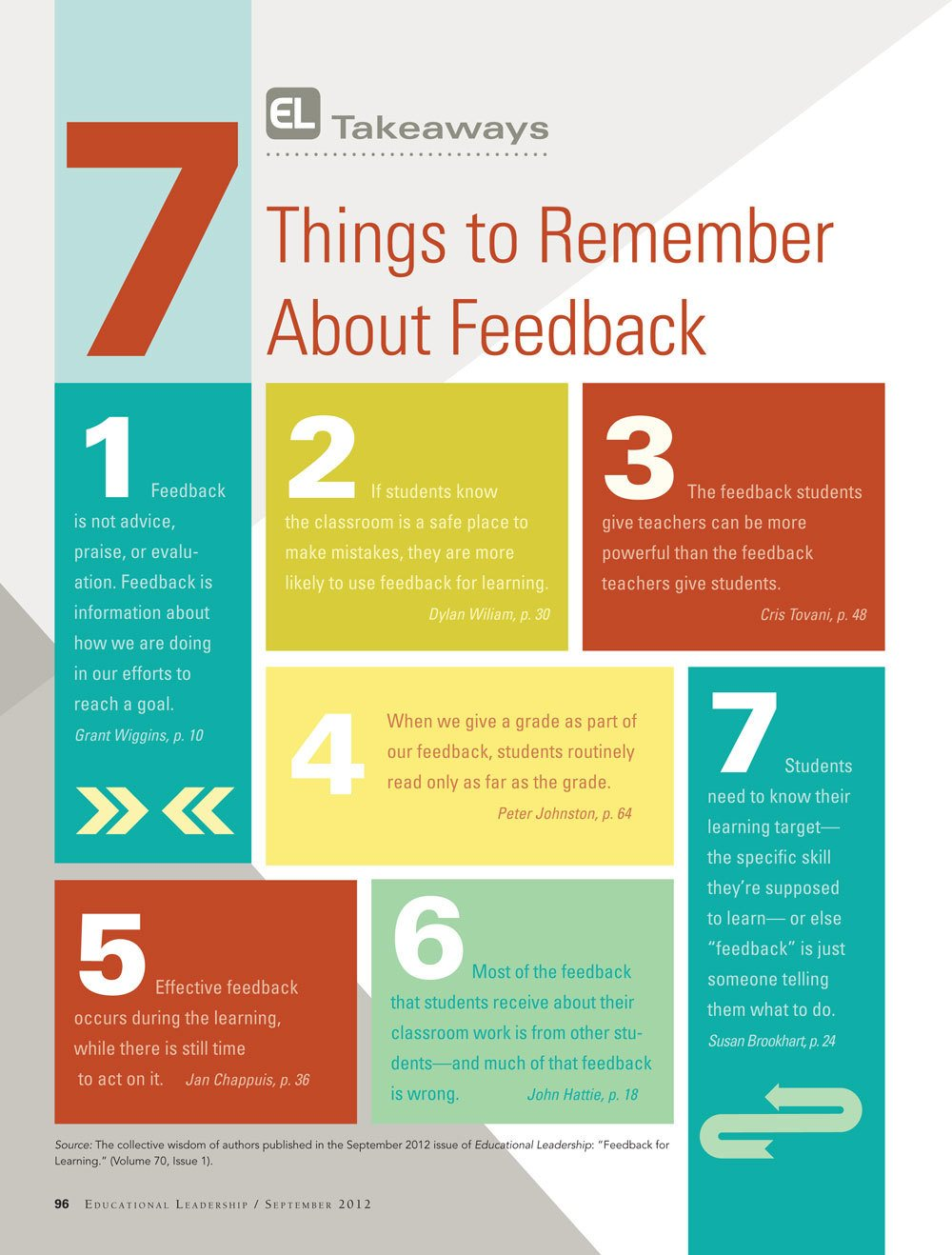 analysis and evaluation feedback Teachers needed to improve their performance on teaching and assessment  individually all information from the analysis was used to design a feedback.