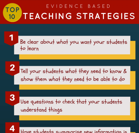 Top 10 Evidence Based Teaching Strategies Infographic E Learning Infographics
