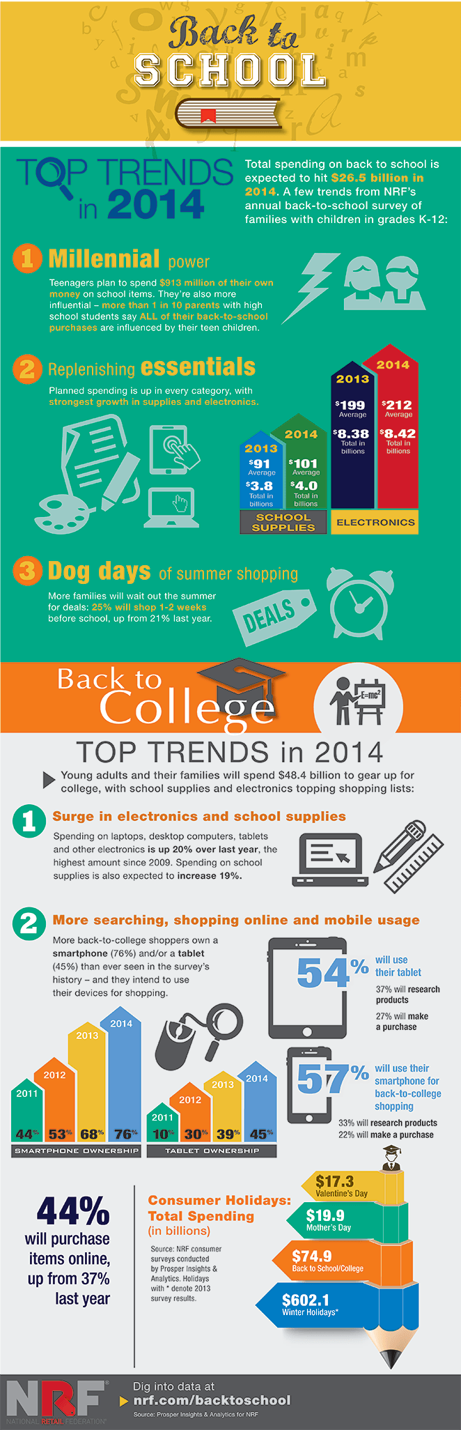 Top-2014-Back-To-School-And-College-Trends-Infographic