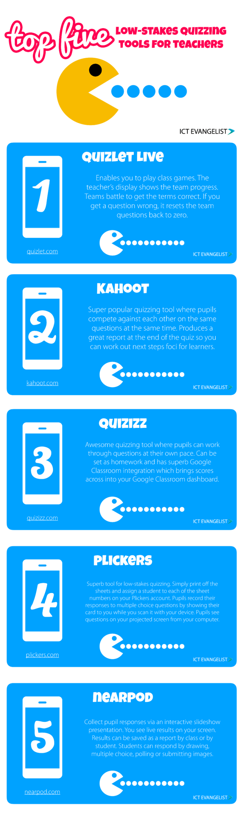 Top 5 Low-Stakes Quizzing Tools For Teachers Infographic