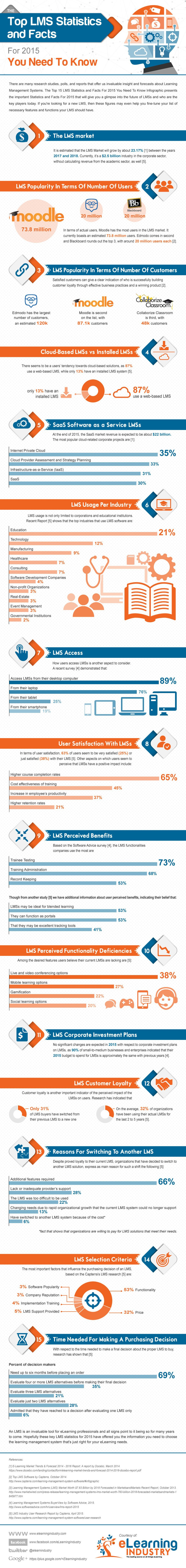 Top LMS Stats and Facts For 2015 Infographic