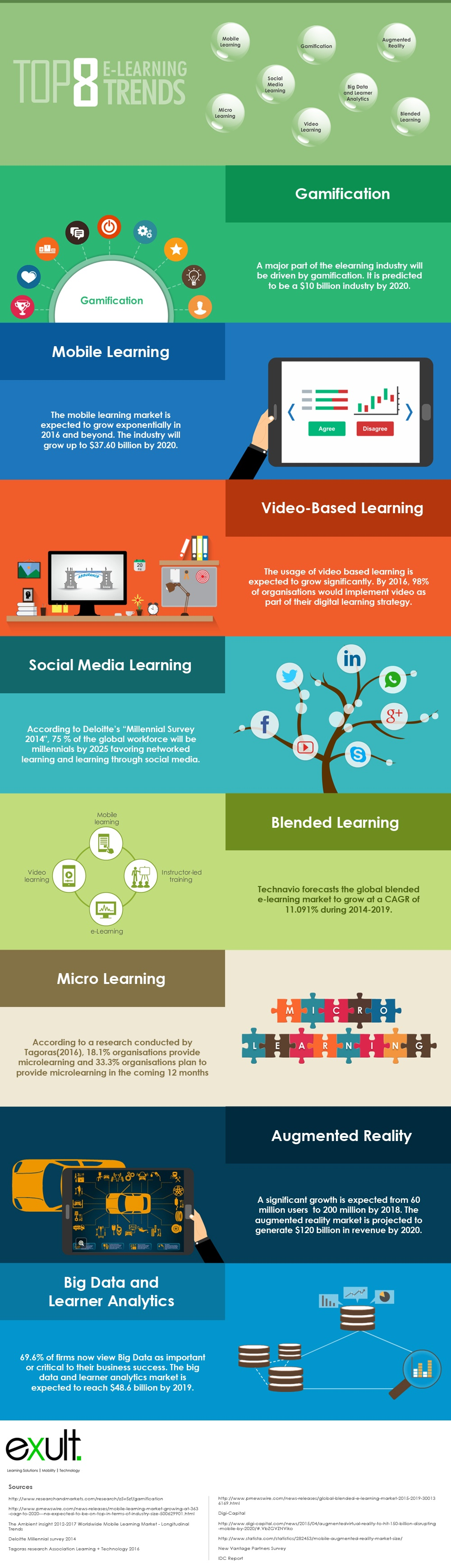 Top 8 eLearning Trends Infographic - e-Learning Infographics