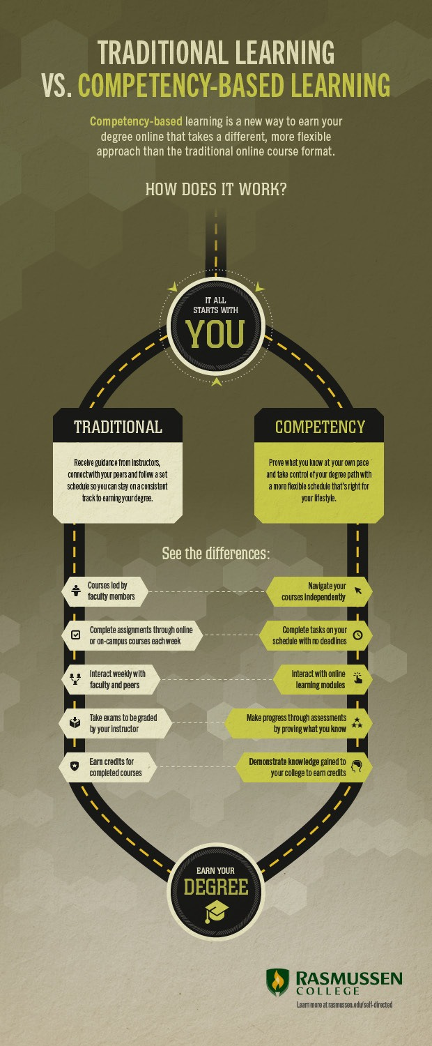 Traditional-Learning-vs-Competency-Based-Learning-Infographic