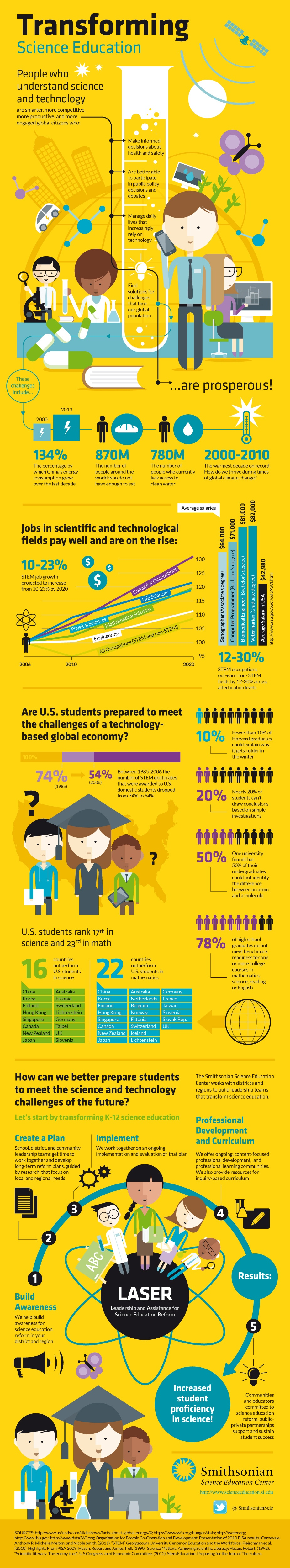 Transforming-Science-Education-Infographic