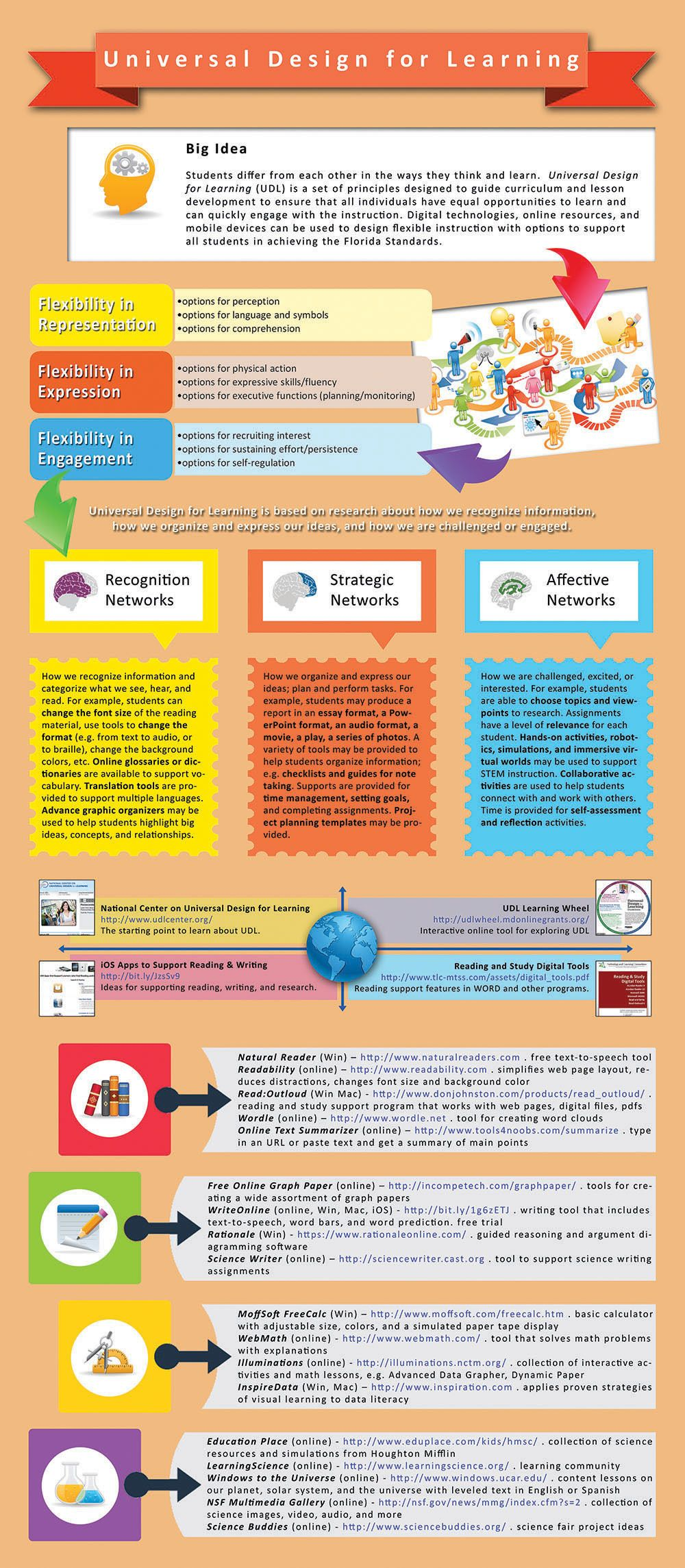 Universal Design Ideas For The Classroom ~ Universal design for learning infographic e