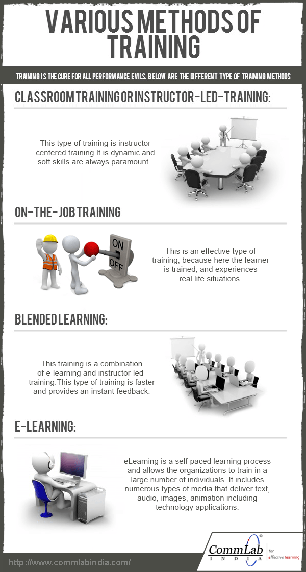 Various-Methods-of-Training-Infographic