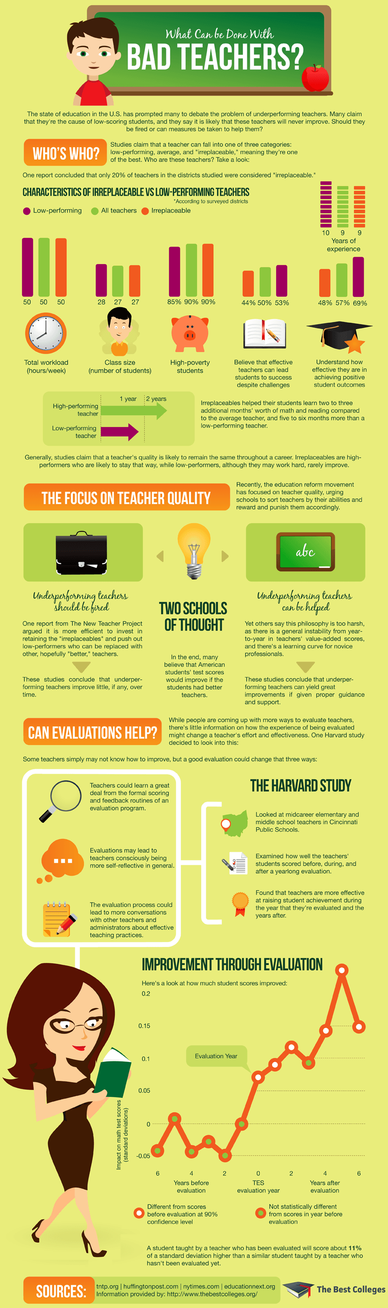 What Can Be Done With Underperforming Teachers Infographic ...