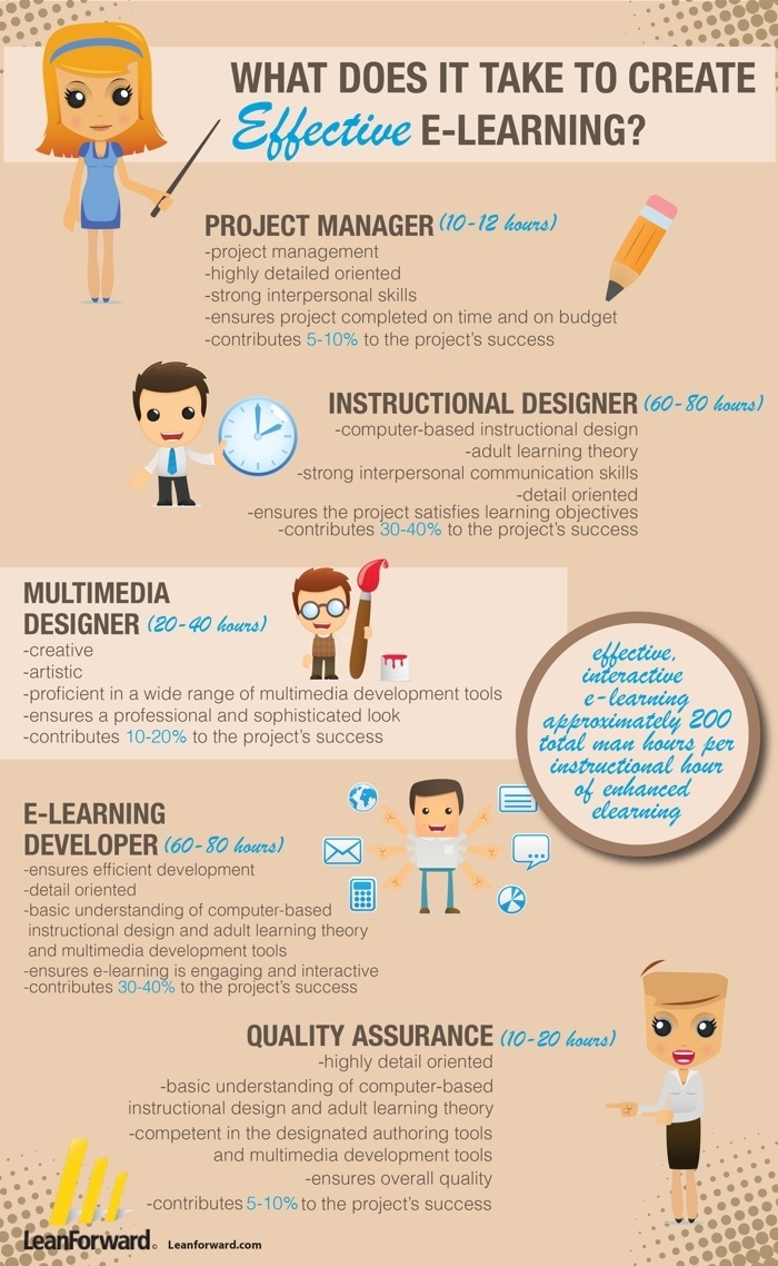 E-learning infographic (V6)