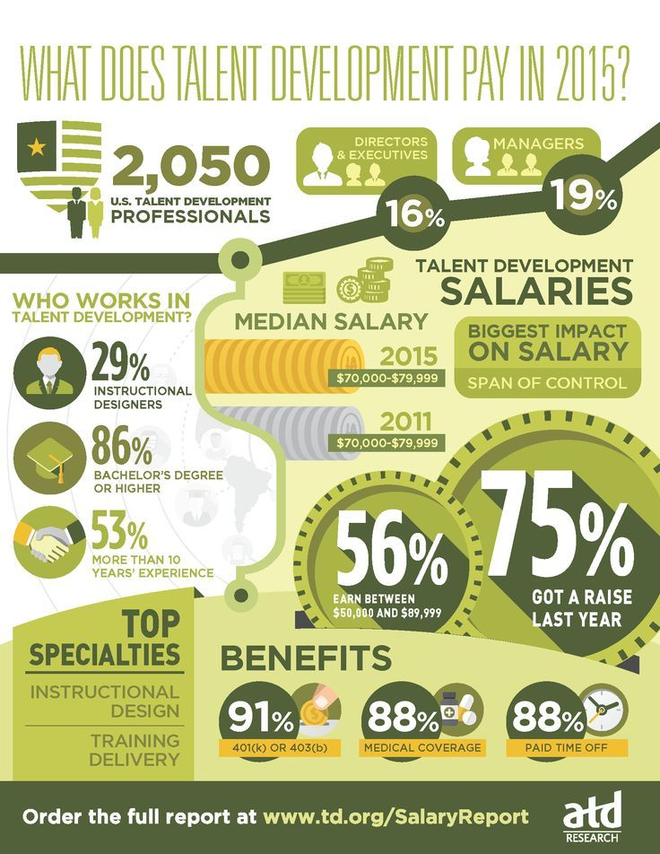 what does talent development pay  infographic