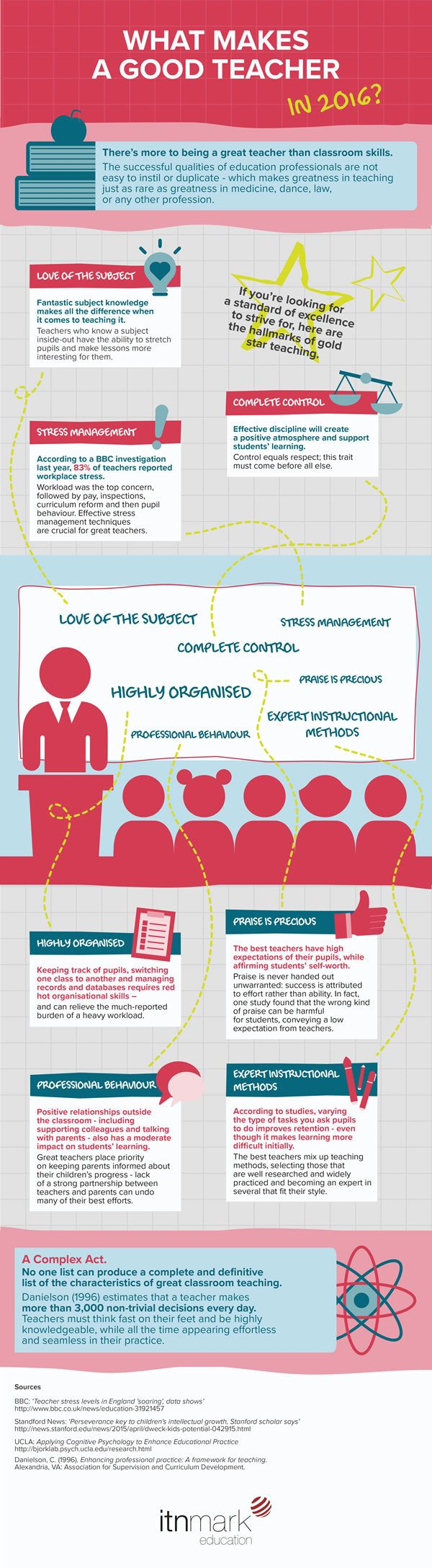 what makes a good teacher Part of what makes a good teacher stand out is the ability to get messages across in lessons however, the best teachers also are able to spark connections with students on a personal level they must be able to communicate regularly with parents, with conferences and written reports alike.